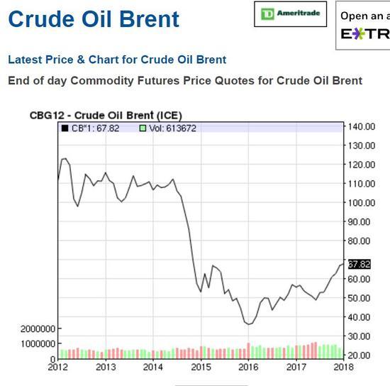 ▲北海布伦特原油价格走势