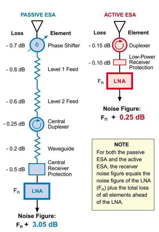 无源与有缘相控阵雷达对比
