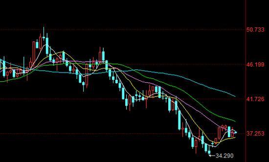 纽约商品交易所轻质原油连续价格