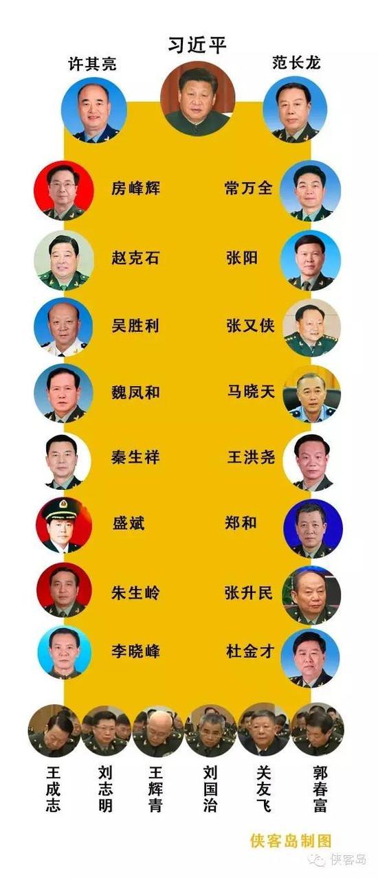 中央军委新组建部门