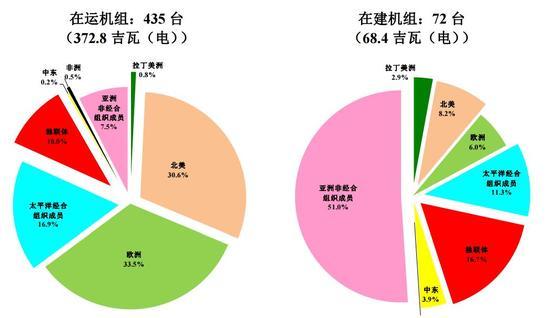 截至2014年7月全球在运(左)和在建(右)核动力堆状况(资料来源:国际原子能机构)