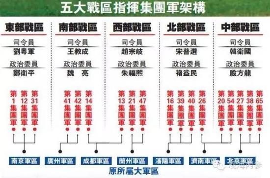 五大战区架构图