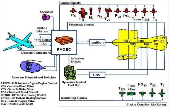 "FADEC系统是发动机的""大脑"""