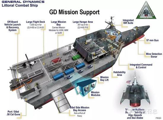 独立号濒海战斗舰结构图