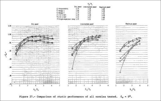 根据NASA风洞测试的数据,两种二维敛散喷嘴(三角形)与传统圆形喷嘴(圆圈)的推力系数差异不大,在高推力状态甚至会略微提高