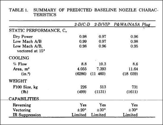 NASA的评估表只考虑喷嘴的推进效率,不考虑安装到飞机上的综合阻力。而内塞折流片需要较多的冷却气流,因此重量较大,推进效率也较低,以致于输给了二维敛散喷嘴