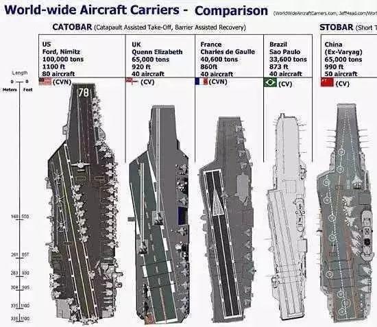 世界各主要航母的尺寸和数据对比