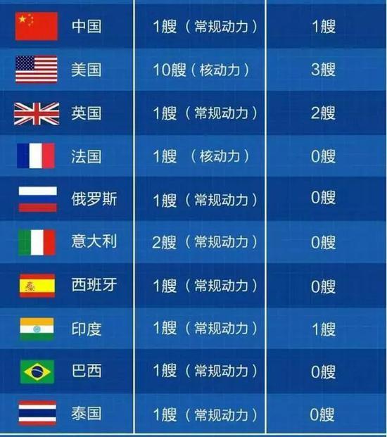 世界各国的航母分布情况图 右侧为建造中