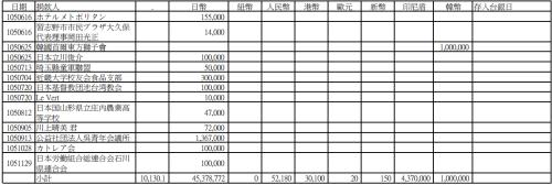 此为《0206强震捐款外币名册》列表最后部分