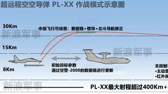 射程超400公里:中国超远程空空导弹作战模式示意图