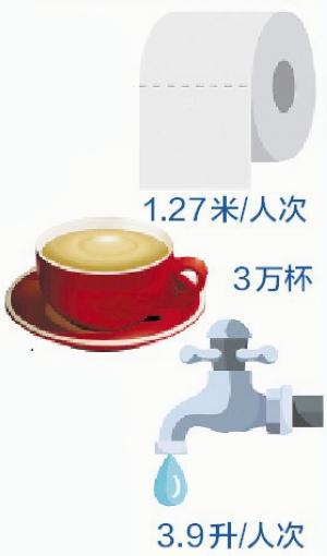 厦大此次又恢复了对低碳生活的数据统计,有一些有趣数据,譬如说,显示学生们总共在图书馆喝了3万杯的咖啡。