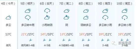 这雨要下到什么时候?