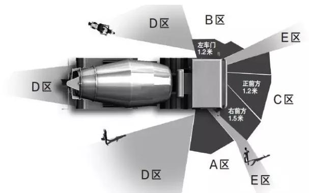 1、 不要长时间在车右侧行驶。因为所有车辆右侧盲区都比左侧盲区广,大车更是如此。