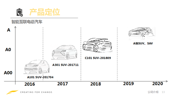 云度新能源汽车车型规划