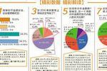 厦门人财富金皮书出炉 近六成受访者去年理财赚钱