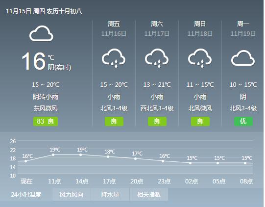 宁波时阴时雨到周末 大伙儿注意保暖除湿