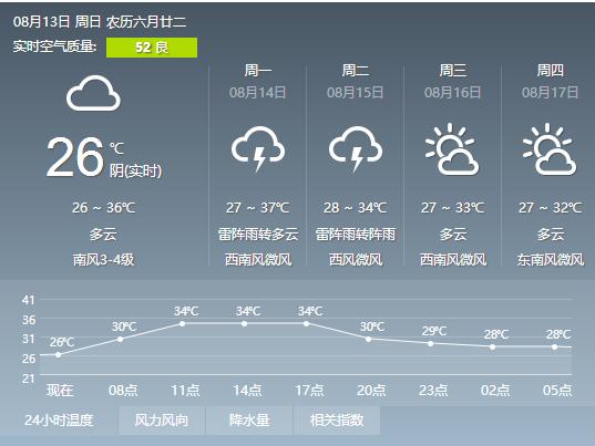 高温君还会逞强两天 15日开始甬城将暂别高温