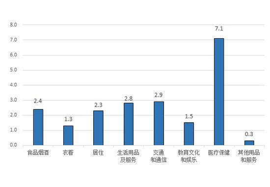 图2、8月份居民消费价格分类同比涨跌幅(%)