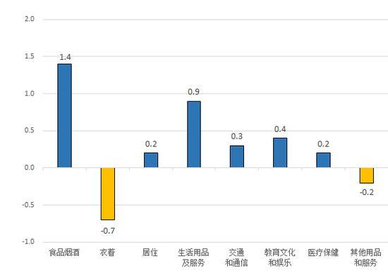 图3、8月份居民消费价格分类环比涨跌幅(%)