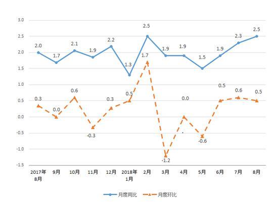 图1、宁波市区居民消费价格涨跌幅走势图(%)