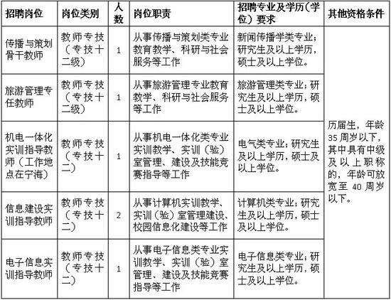 1、报名时间:2019年1月4日至5日(上午8:30至11:30,下午1:00至5:30)。