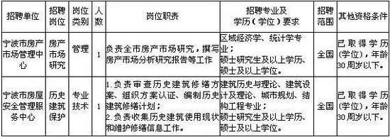 报名时间:3月1日起至3月10日(工作日,上午9:00-11:30,下午14:00-17:00);