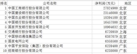 附中国企业500强榜单(制图:人民日报微博)