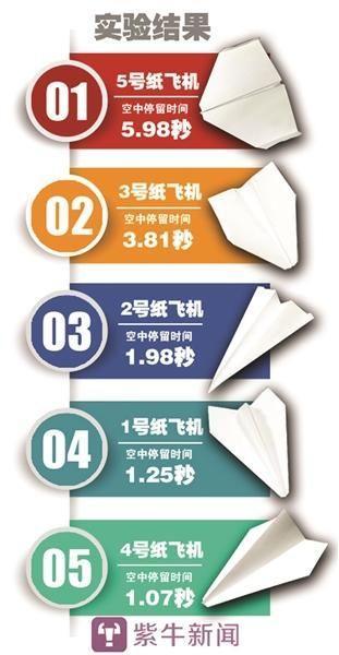 记者折的5种不同纸飞机飞行时长比拼结果