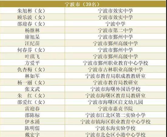 浙江省公布特级教师优秀教师 宁波有一大波人上榜