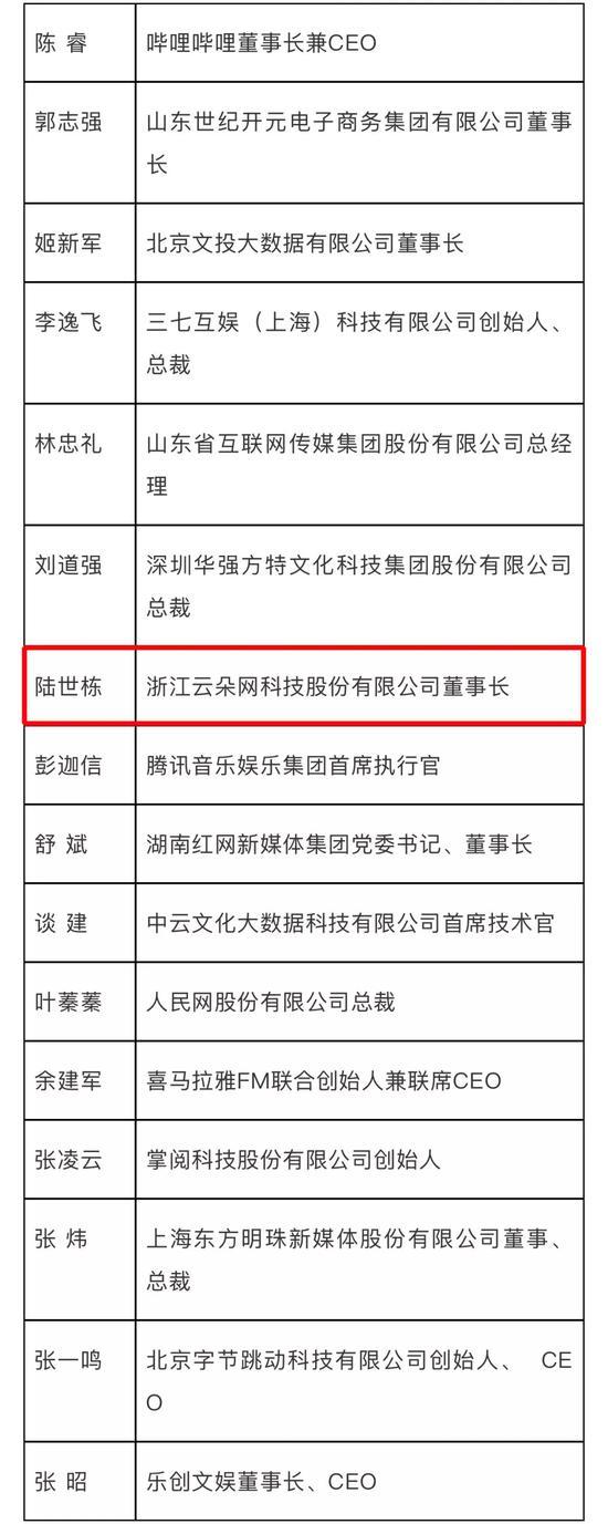文化投资类(9人)