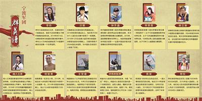 第十八届亚运会即将举行 宁波有12名运动员入选国家队