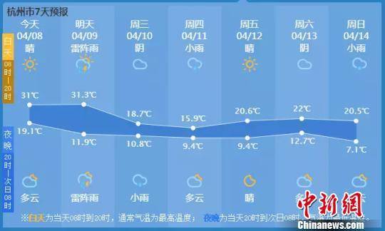 杭州7日内气温变化图。杭州市气象台