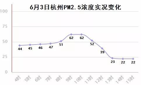 图/杭州天气