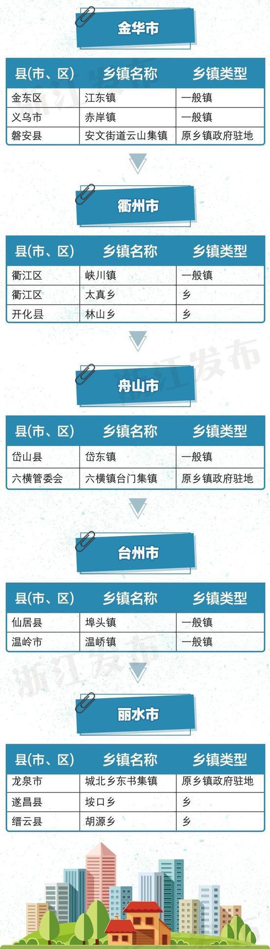 2016年9月,浙江省委、省政府谋划实施小城镇环境综合整治行动。