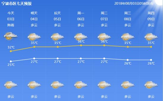 不过,本周末开始,副高大魔王逐步控制宁波,我们又要深陷高温中。