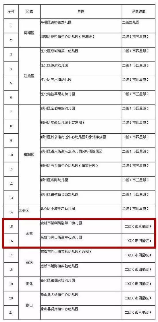 来源:宁波市教育局