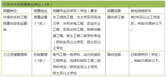 节前宁波最后一波事业编制招聘 3家单位共招17人