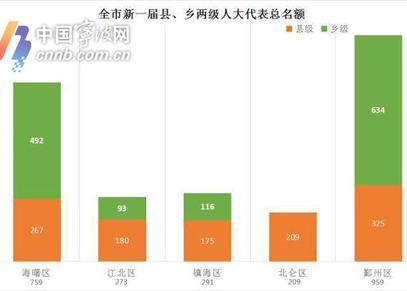 宁波县乡人大换届选举启动