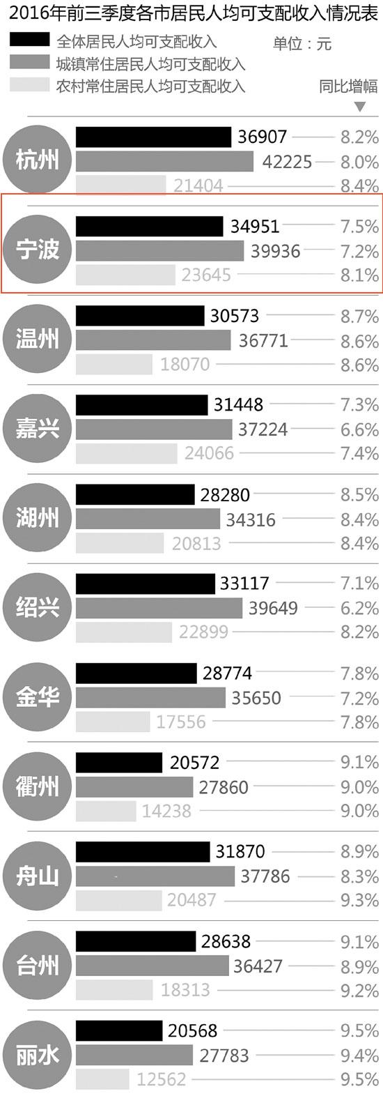 2016前3季宁波居民人均可支配收入 位居全省第二