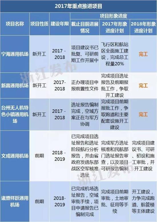 浙江将推进建设17个通用机场 其中一个在宁海