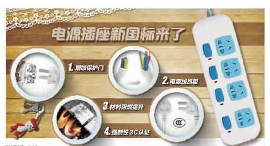 电源插座新国标将实施 宁波市面上将有四大变化