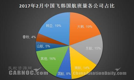 (2017年2月中国飞韩国航班量各公司占比。图片来自民航资源网)