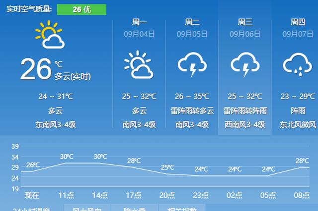 清凉日子还能再享受2天 9月5日宁波最高温将升到35℃
