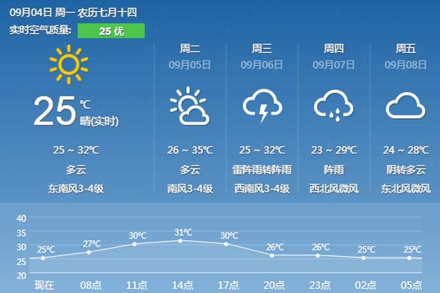 明天宁波将再现35℃左右高温 后半周冷空气抢风头