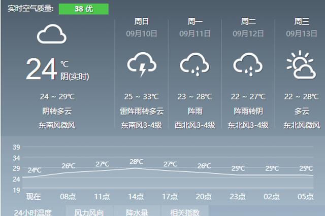 副高杀个回马枪 宁波明天最高温重回33℃