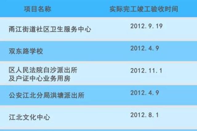 8年35个江北民生实事工程项目开工 建成18个项目