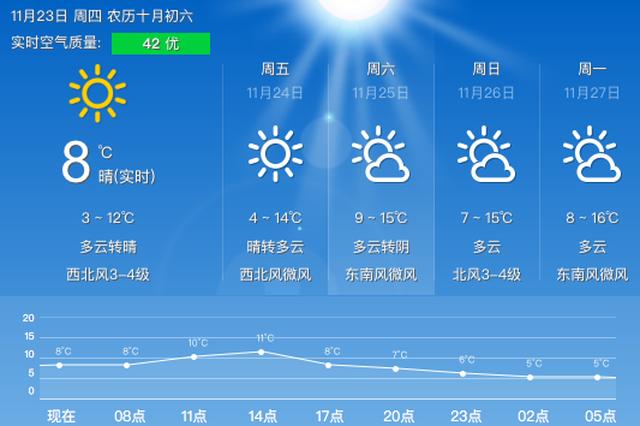 昨日小雪 今日甬城晴到多云好天气终于来临