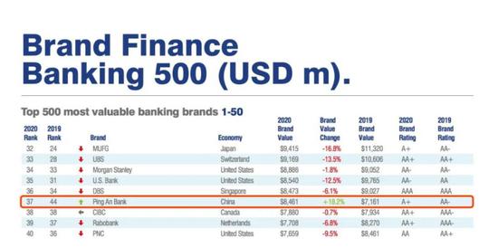 37位 平安银行喜迎全球500强榜单新突破