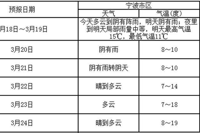 未来三天宁波阴雨主打气温逐日下降 22日天气转晴