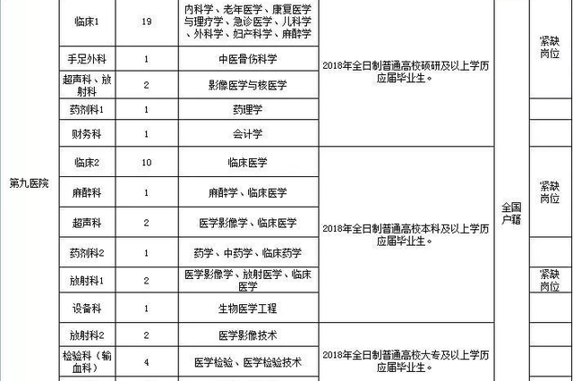 江北161个事业编制岗位虚位以待 3月27日开始报名